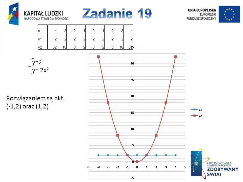 y=2 y= 2x 2 x-4-3-201234 y1222222222 y2321882028 32 Rozwiązaniem są pkt. (-1,2) oraz (1,2)