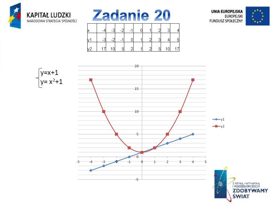 x-4-3-201234 y1-3-2012345 y2171052125 17 y=x+1 y= x 2 +1