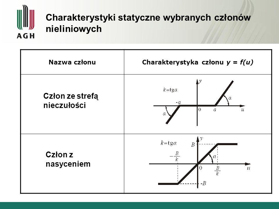 Charakterystyki statyczne wybranych członów nieliniowych Nazwa członuCharakterystyka członu y = f(u) Człon ze strefą nieczułości Człon z nasyceniem
