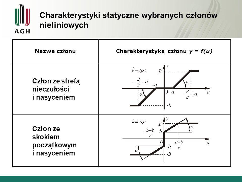 Charakterystyki statyczne wybranych członów nieliniowych Nazwa członuCharakterystyka członu y = f(u) Człon ze strefą nieczułości i nasyceniem Człon ze