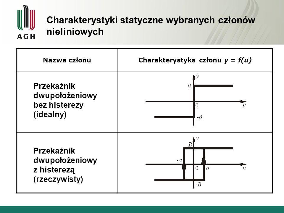 Charakterystyki statyczne wybranych członów nieliniowych Nazwa członuCharakterystyka członu y = f(u) Przekaźnik dwupołożeniowy bez histerezy (idealny)