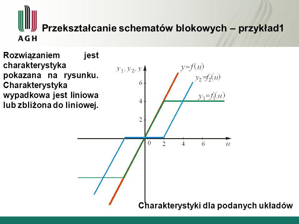 Przekształcanie schematów blokowych – przykład1 Rozwiązaniem jest charakterystyka pokazana na rysunku. Charakterystyka wypadkowa jest liniowa lub zbli