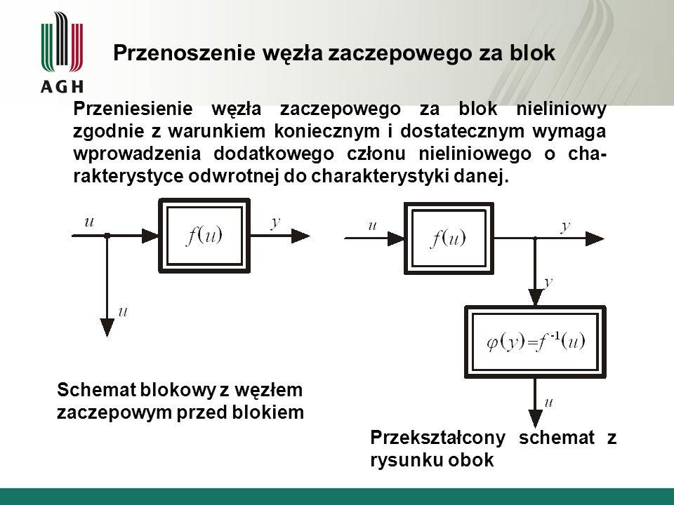 Przenoszenie węzła zaczepowego za blok Przeniesienie węzła zaczepowego za blok nieliniowy zgodnie z warunkiem koniecznym i dostatecznym wymaga wprowad
