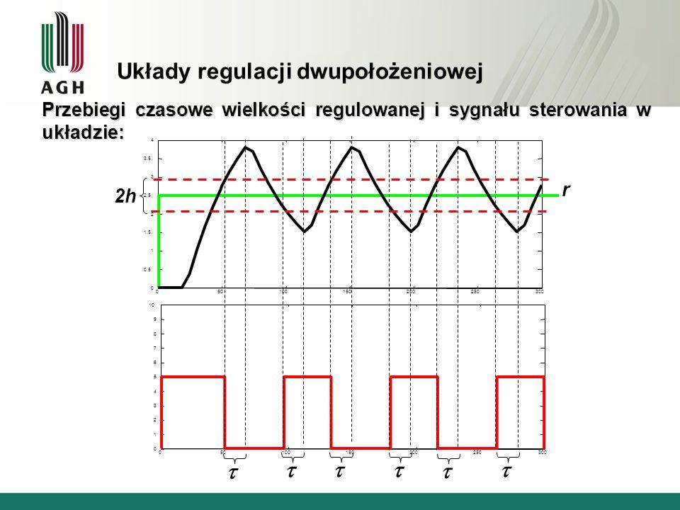 Układy regulacji dwupołożeniowej Przebiegi czasowe wielkości regulowanej i sygnału sterowania w układzie: 050100150200250300 0 0.5 1 1.5 2 2.5 3 3.5 4
