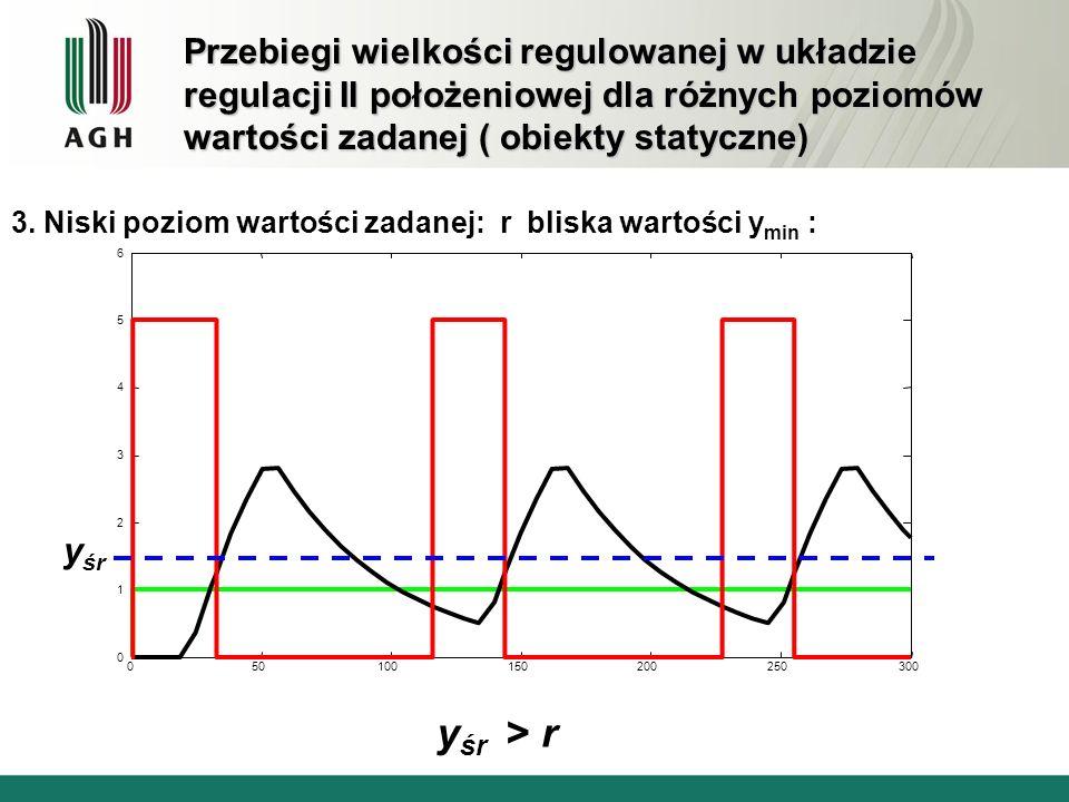 Przebiegi wielkości regulowanej w układzie regulacji II położeniowej dla różnych poziomów wartości zadanej ( obiekty statyczne) 3. Niski poziom wartoś