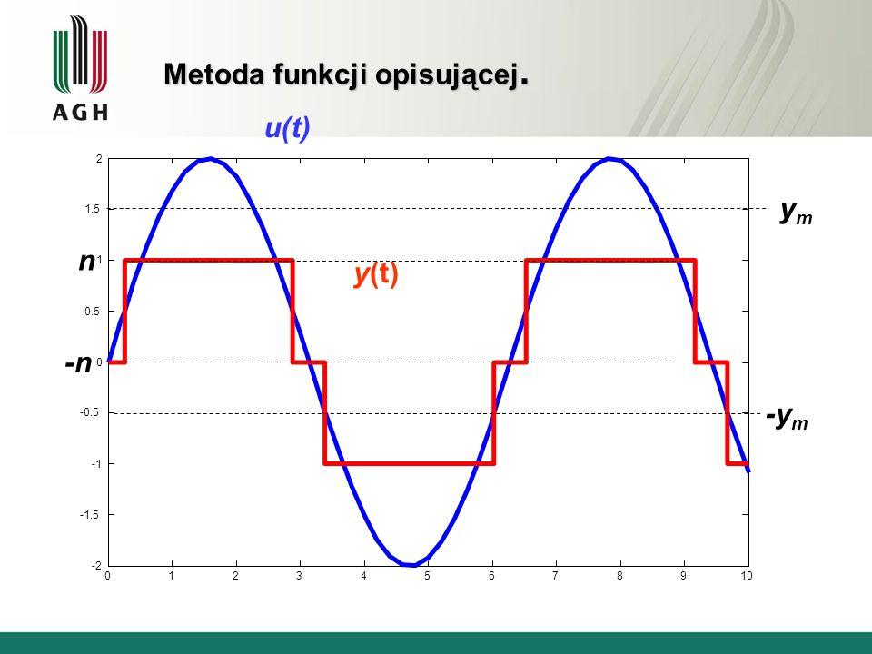 012345678910 -2 -1.5 -0.5 0 0.5 1 1.5 2 y(t) u(t) ymym -y m n -n Metoda funkcji opisującej.