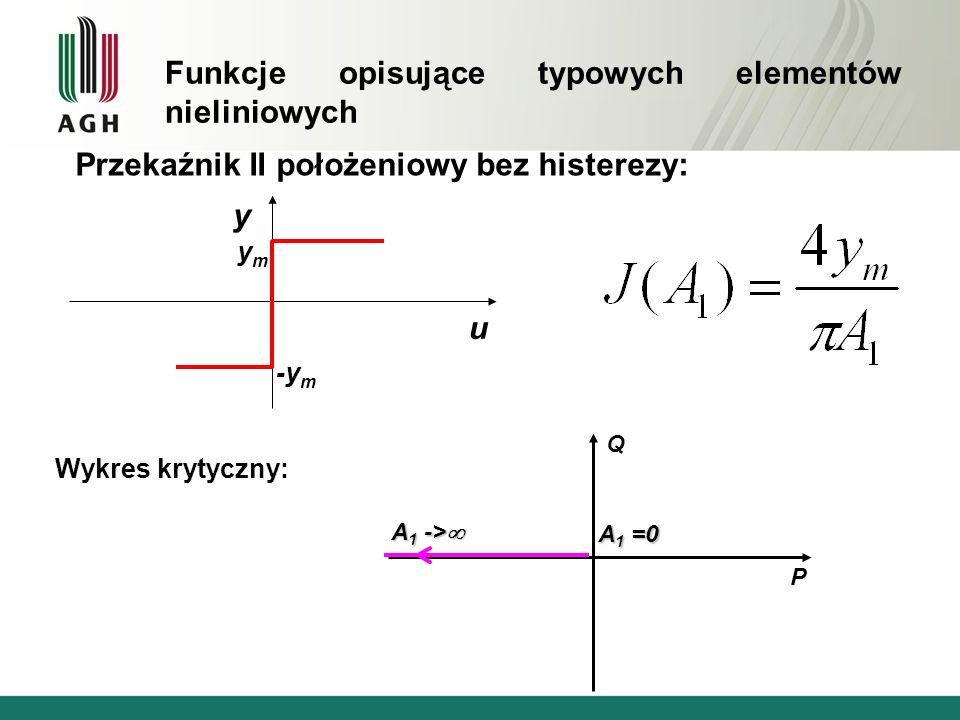 Funkcje opisujące typowych elementów nieliniowych Przekaźnik II położeniowy bez histerezy: u y ymym -y m Wykres krytyczny: Q P A 1 =0 A 1 -> A 1 ->