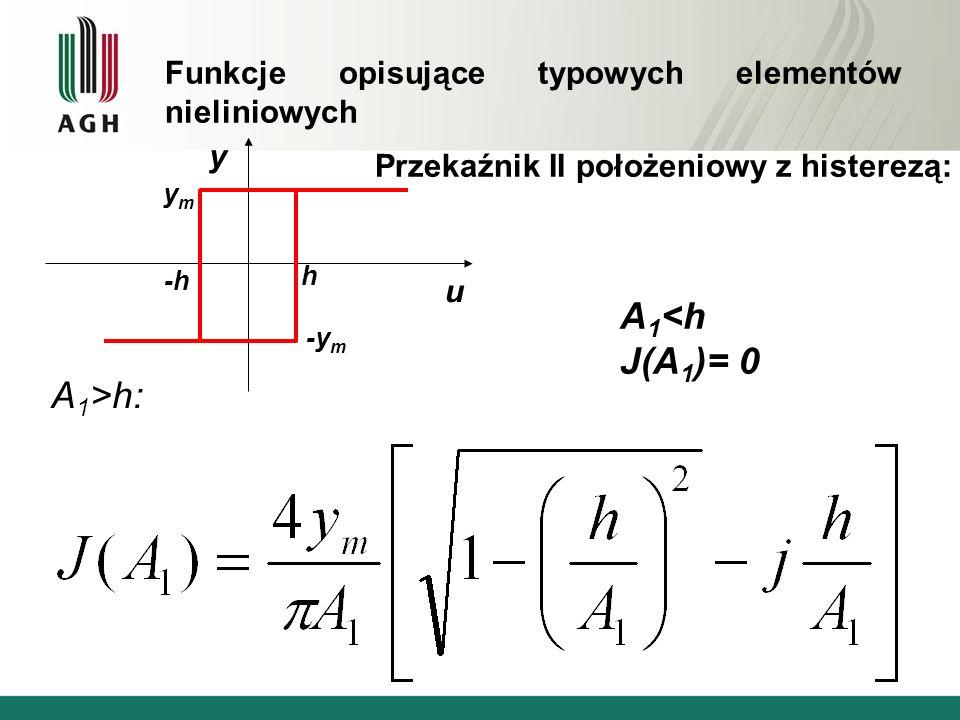 Przekaźnik II położeniowy z histerezą: u y ymym -y m -h h A 1 <h J(A 1 )= 0 A 1 >h: Funkcje opisujące typowych elementów nieliniowych