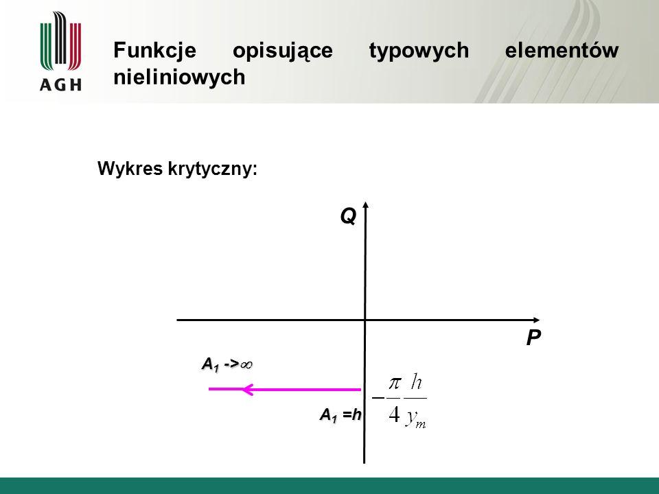 Wykres krytyczny: Q P A 1 -> A 1 -> A 1 =h Funkcje opisujące typowych elementów nieliniowych