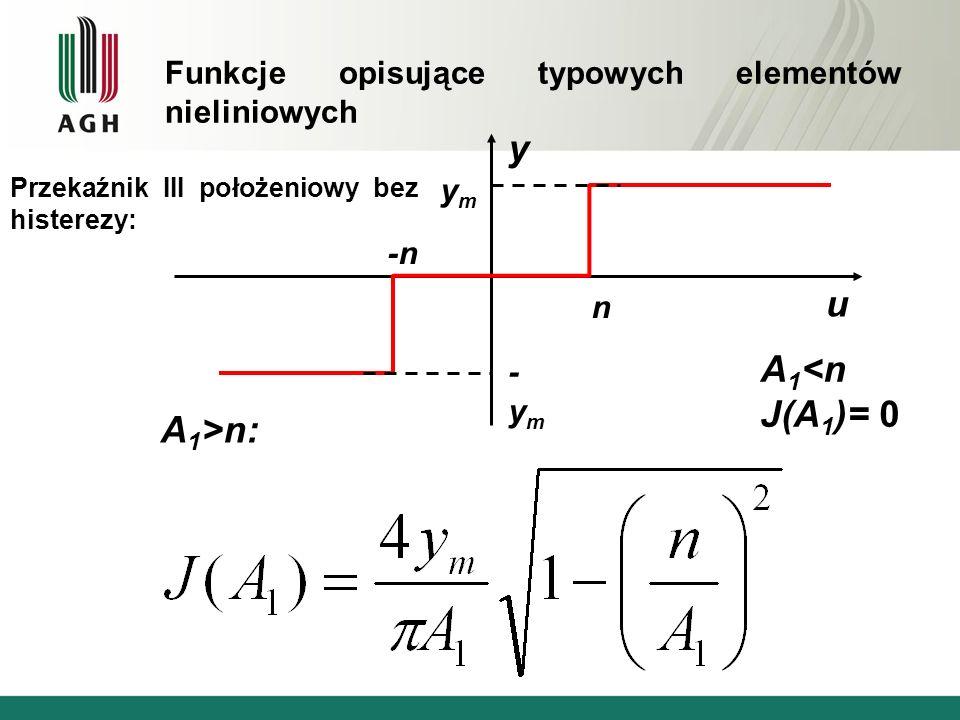 Przekaźnik III położeniowy bez histerezy: y u -n n ymym -ym-ym A 1 >n: A 1 <n J(A 1 )= 0 Funkcje opisujące typowych elementów nieliniowych