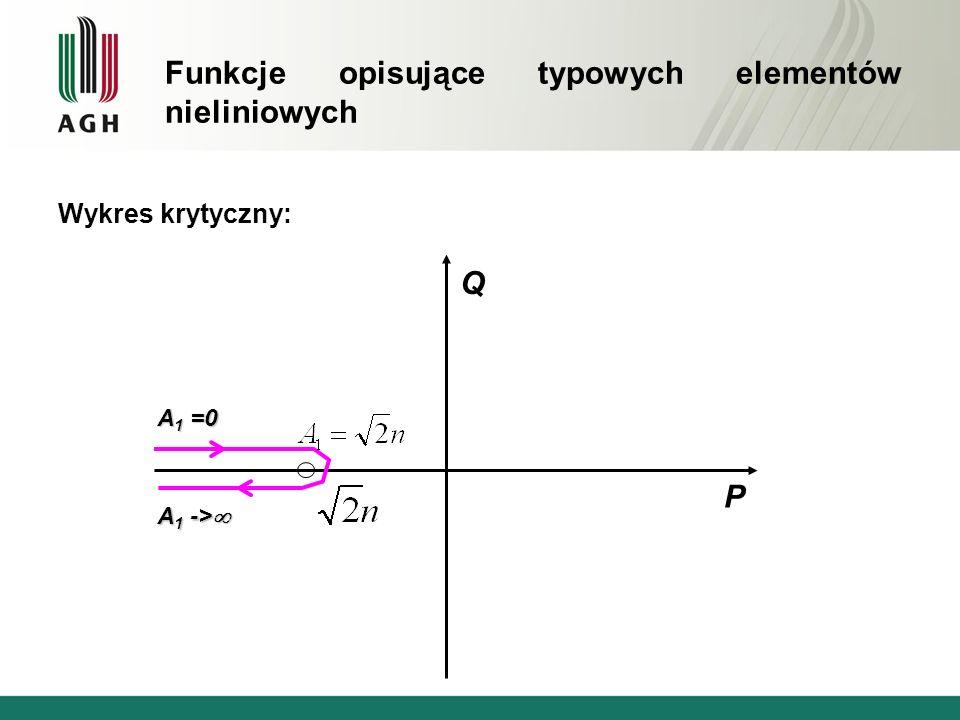 Wykres krytyczny: Q P A 1 -> A 1 -> A 1 =0 Funkcje opisujące typowych elementów nieliniowych