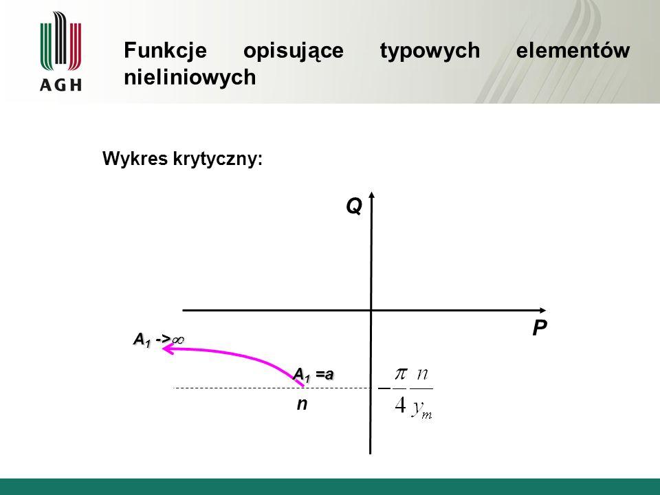 Wykres krytyczny: Q P n A 1 -> A 1 -> A 1 =a Funkcje opisujące typowych elementów nieliniowych