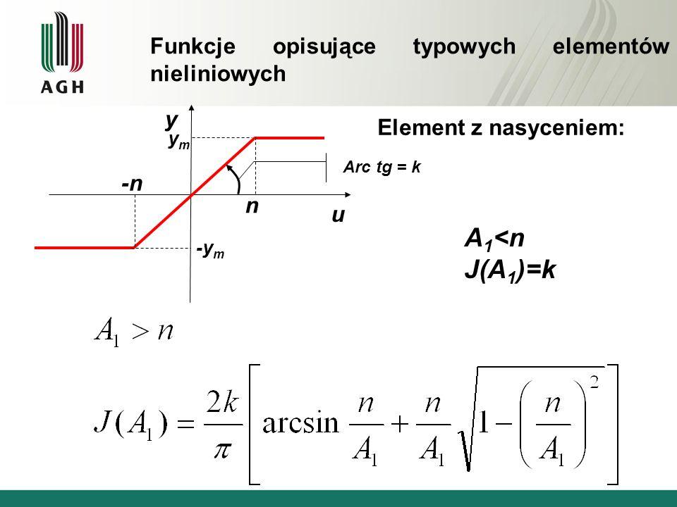 Element z nasyceniem: u y ymym -y m n -n Arc tg = k A 1 <n J(A 1 )=k Funkcje opisujące typowych elementów nieliniowych