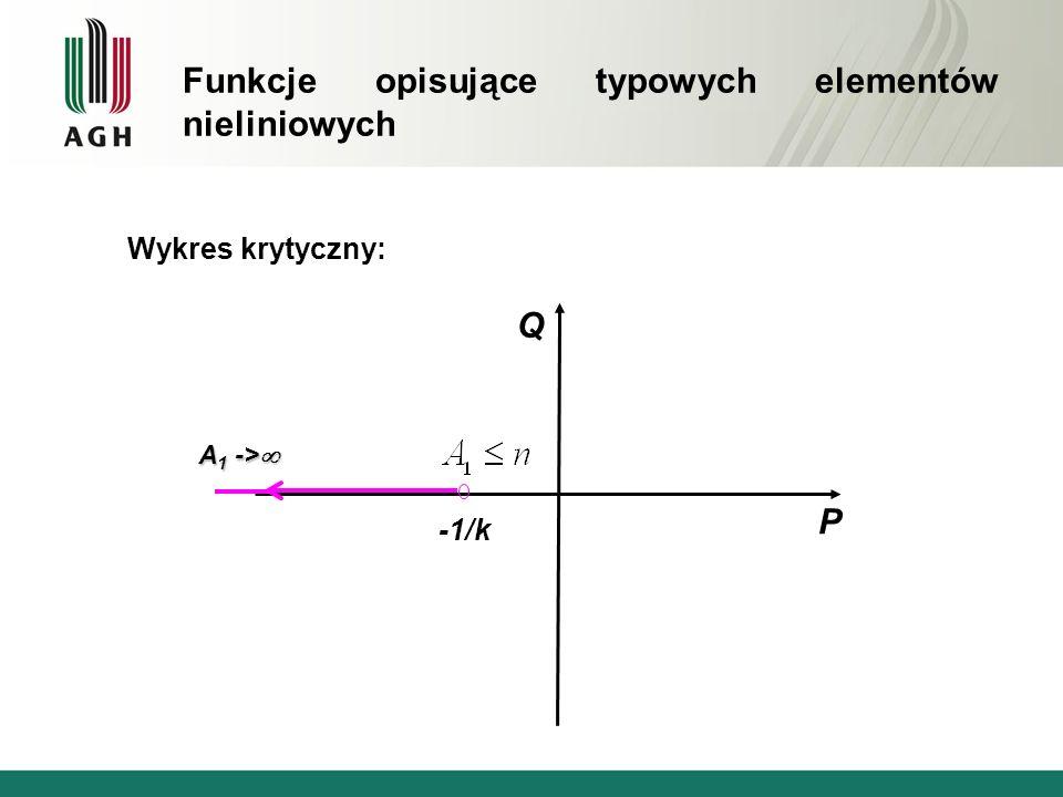 Wykres krytyczny: Q P -1/k A 1 -> A 1 -> Funkcje opisujące typowych elementów nieliniowych