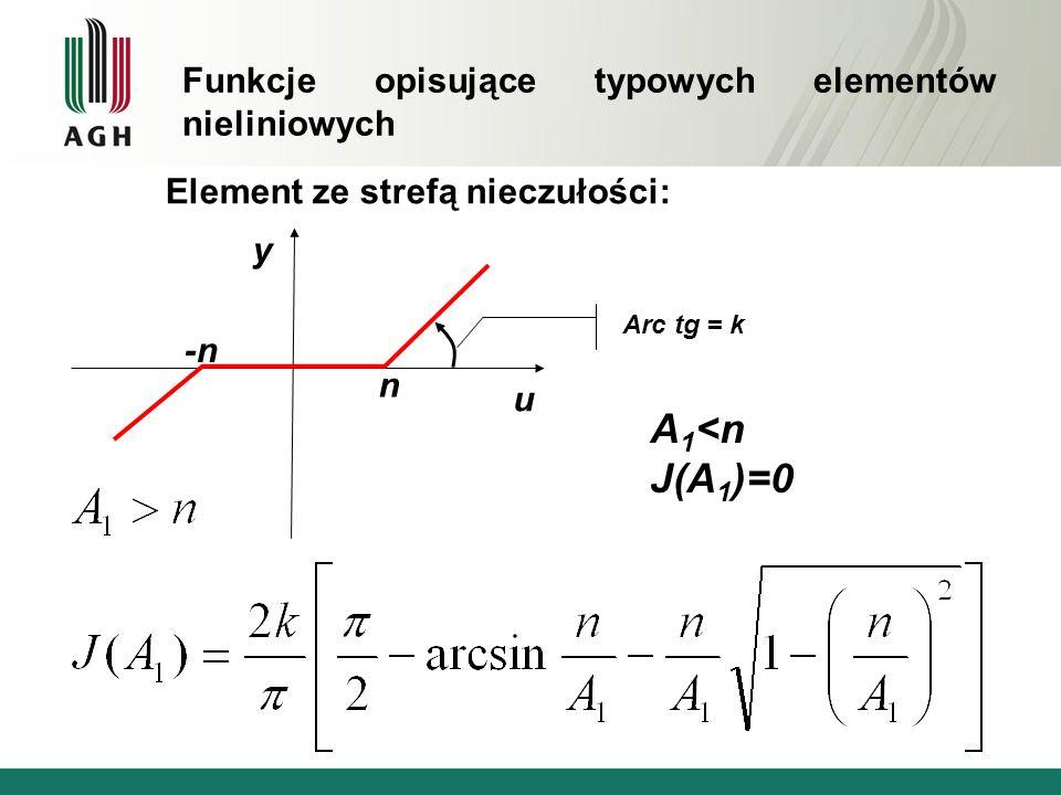 Element ze strefą nieczułości: A 1 <n J(A 1 )=0 u y n -n Arc tg = k Funkcje opisujące typowych elementów nieliniowych