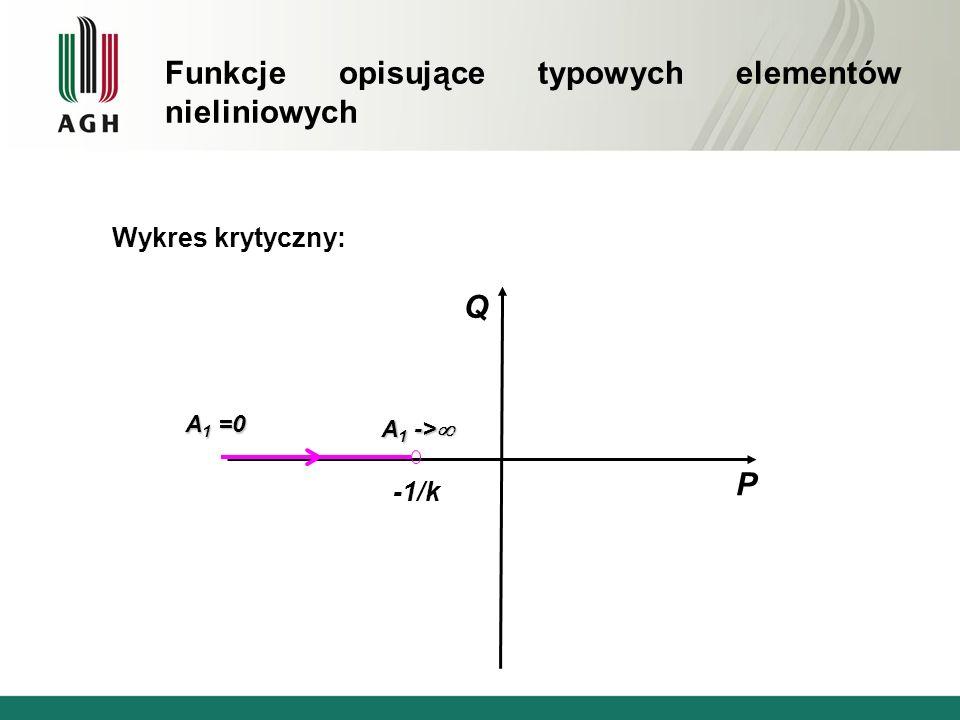 Wykres krytyczny: Q P -1/k A 1 -> A 1 -> A 1 =0 Funkcje opisujące typowych elementów nieliniowych