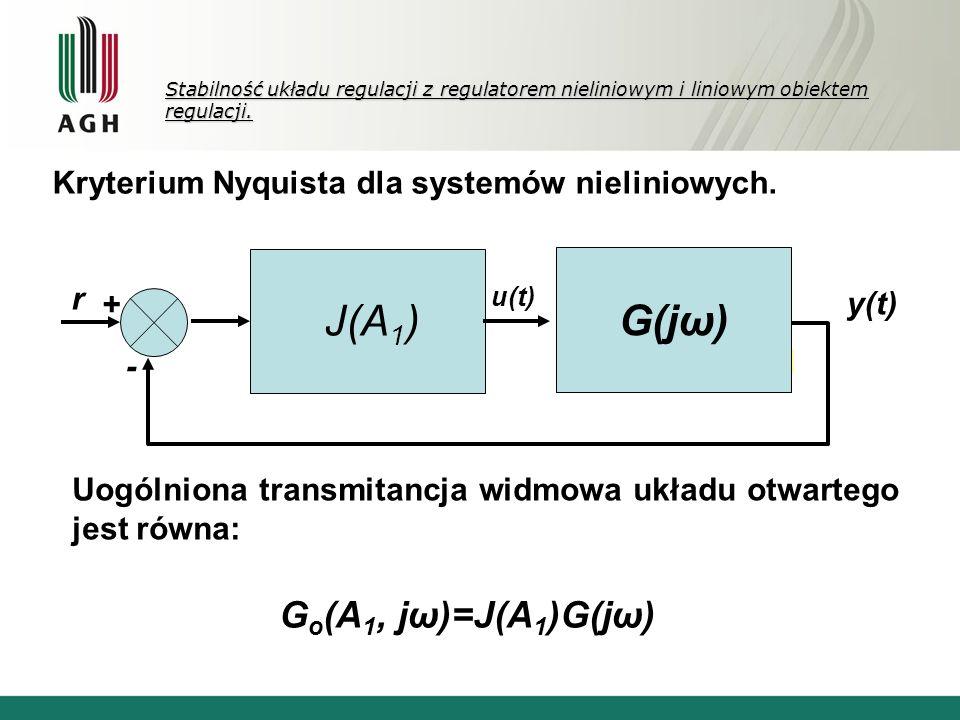 Stabilność układu regulacji z regulatorem nieliniowym i liniowym obiektem regulacji. Uogólniona transmitancja widmowa układu otwartego jest równa: J(A