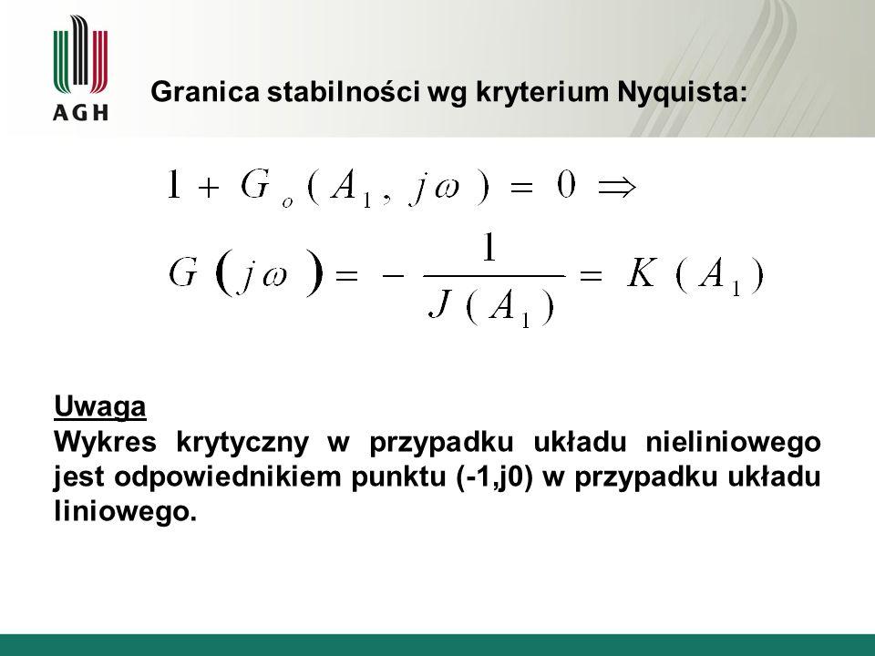 Granica stabilności wg kryterium Nyquista: Uwaga Wykres krytyczny w przypadku układu nieliniowego jest odpowiednikiem punktu (-1,j0) w przypadku układ