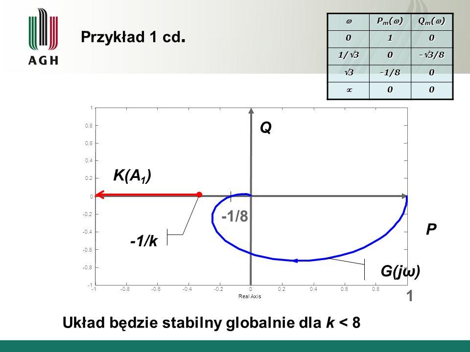 -0.8-0.6-0.4-0.200.20.40.60.8 1 -0.8 -0.6 -0.4 -0.2 0 0.2 0.4 0.6 0.8 1 Real Axis -1/8 P Q G(jω) -1/k K(A 1 ) Układ będzie stabilny globalnie dla k <