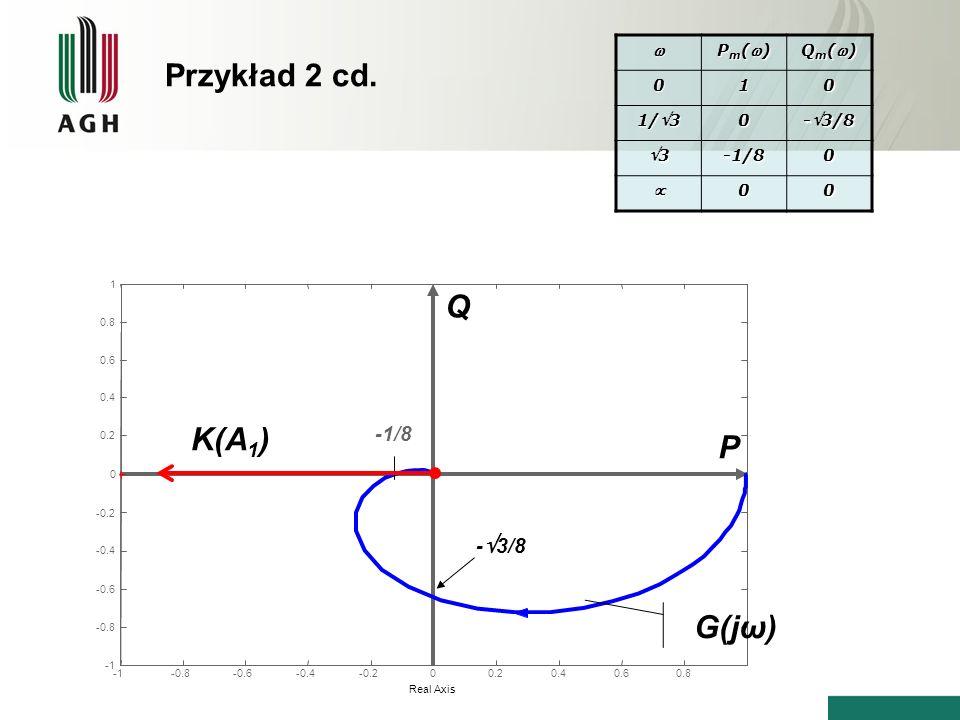 P m () Q m () 010 1/3 0 -3/8 3-1/80 00 -0.8-0.6-0.4-0.200.20.40.60.8 -0.8 -0.6 -0.4 -0.2 0 0.2 0.4 0.6 0.8 1 Real Axis -1/8 P Q G(jω) K(A 1 ) - 3/8 Pr