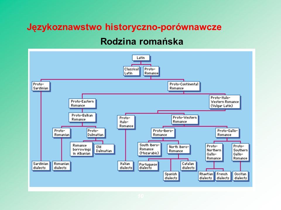 Rodzina romańska 10 Językoznawstwo historyczno-porównawcze
