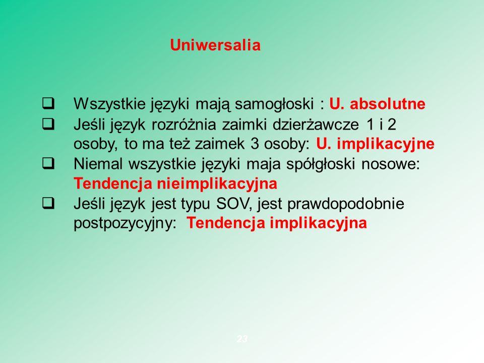 Wszystkie języki mają samogłoski : U. absolutne Jeśli język rozróżnia zaimki dzierżawcze 1 i 2 osoby, to ma też zaimek 3 osoby: U. implikacyjne Niemal