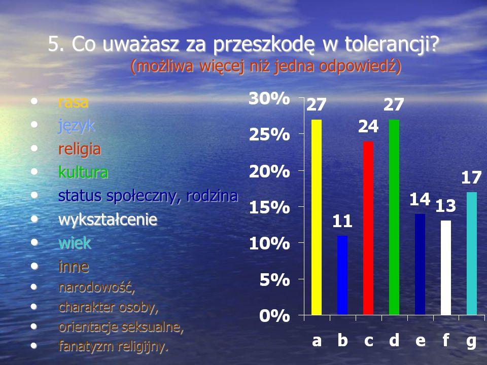 6.Czy uważasz, że religia ma wpływ na tolerancję.