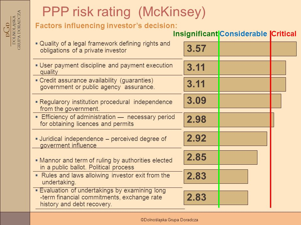 D G D DOLNOLĄSKA GRUPA DORADCZA ©Dolnośląska Grupa Doradcza PPP risk rating (McKinsey) Factors influencing investors decision: Quality of a legal framework defining rights and obligations of a private investor User payment discipline and payment execution quality Credit assurance availability (guaranties) government or public agency assurance.