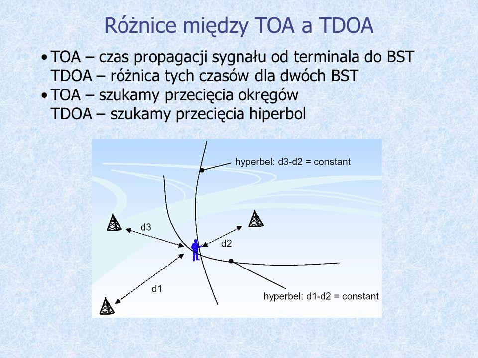 Różnice między TOA a TDOA TOA – czas propagacji sygnału od terminala do BST TDOA – różnica tych czasów dla dwóch BST TOA – szukamy przecięcia okręgów