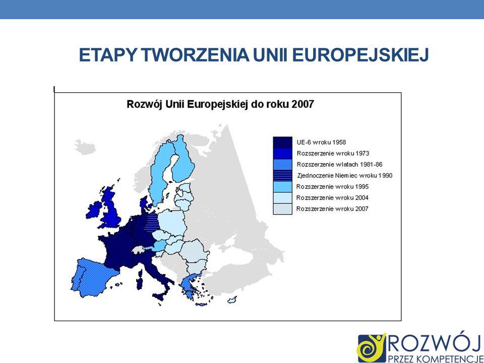 ETAPY TWORZENIA UNII EUROPEJSKIEJ
