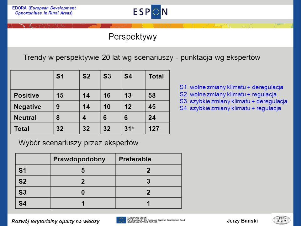 Jerzy Bański Rozwój terytorialny oparty na wiedzy EDORA (European Development Opportunities in Rural Areas) S1S2S3S4Total Positive1514161358 Negative914101245 Neutral846624 Total32 31*127 Trendy w perspektywie 20 lat wg scenariuszy - punktacja wg ekspertów PrawdopodobnyPreferable S152 S223 S302 S411 Wybór scenariuszy przez ekspertów Perspektywy S1.