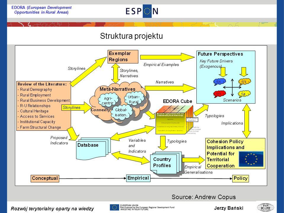 Jerzy Bański Rozwój terytorialny oparty na wiedzy EDORA (European Development Opportunities in Rural Areas) Struktura projektu Source: Andrew Copus