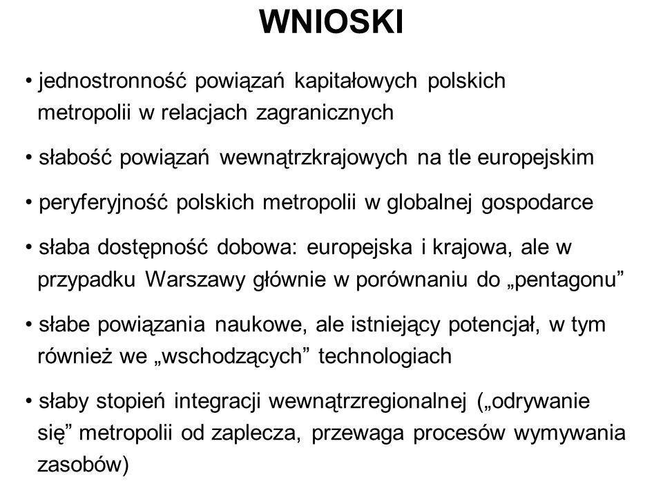 WNIOSKI jednostronność powiązań kapitałowych polskich metropolii w relacjach zagranicznych słabość powiązań wewnątrzkrajowych na tle europejskim peryf