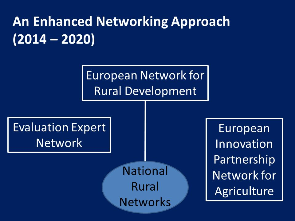 An Enhanced Networking Approach (2014 – 2020) European Network for Rural Development National Rural Networks Evaluation Expert Network European Innova