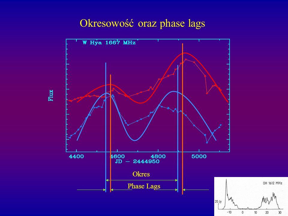 Okresowość oraz phase lags Okres Phase Lags