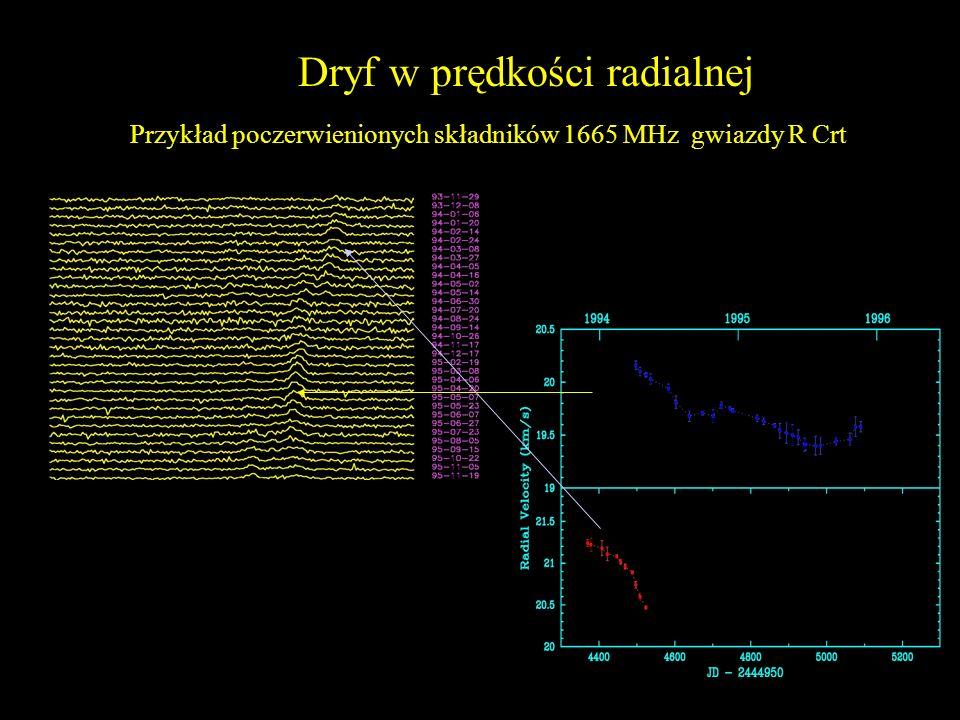 Dryf w prędkości radialnej Przykład poczerwienionych składników 1665 MHz gwiazdy R Crt i