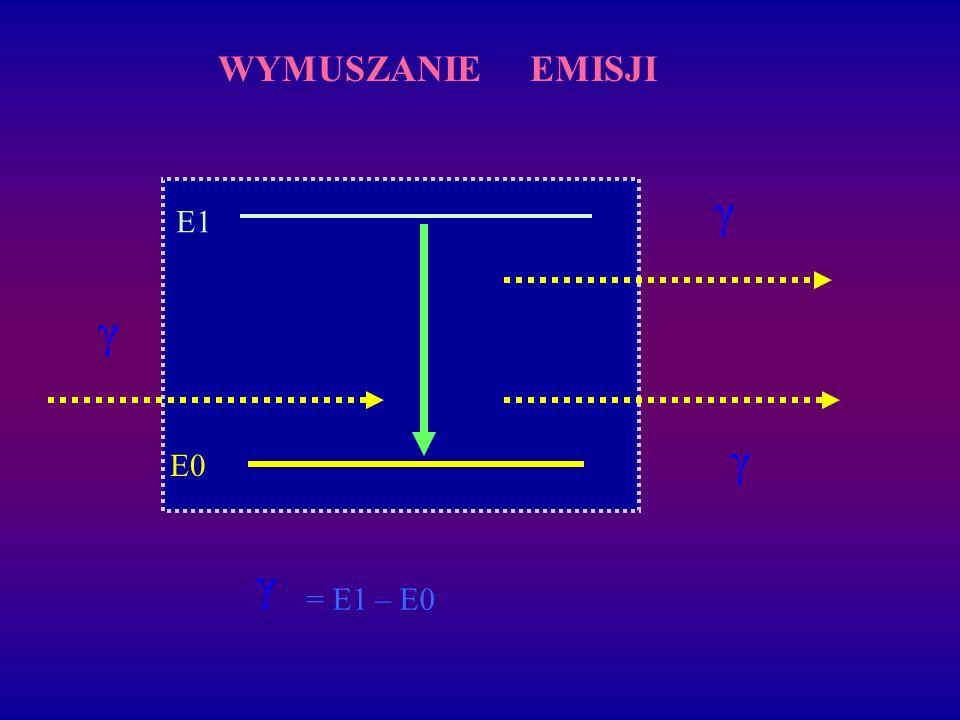 E1 E0 γ γ γ WYMUSZANIE EMISJI γ = E1 – E0