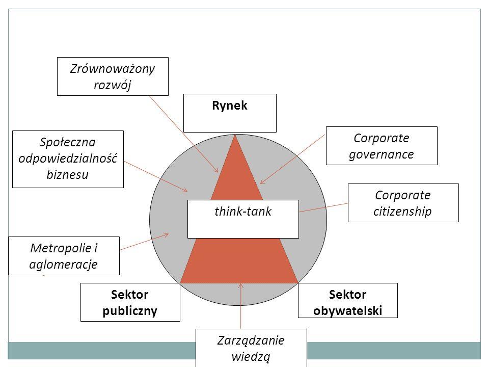 Sektor publiczny Rynek Sektor obywatelski Corporate citizenship Corporate governance Społeczna odpowiedzialność biznesu Metropolie i aglomeracje Zrównoważony rozwój Zarządzanie wiedzą think-tank