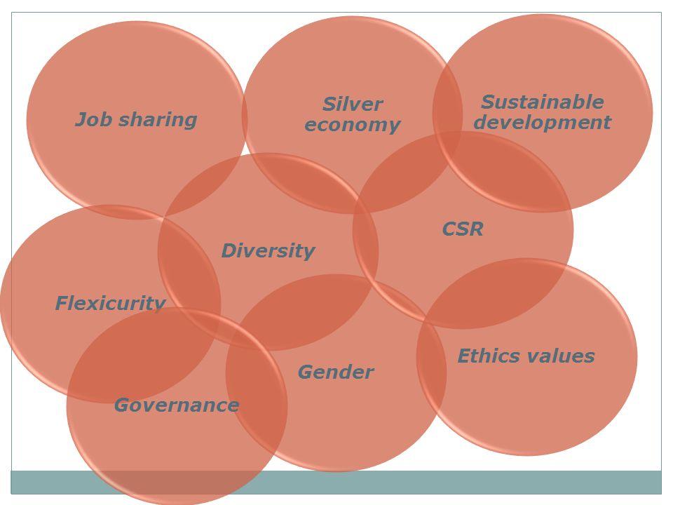 Job sharing Silver economy FlexicurityGenderDiversityCSRGovernance Sustainable development Ethics values