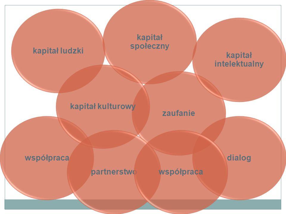 kapitał ludzki kapitał społeczny współpracazaufaniekapitał kulturowy kapitał intelektualny dialogpartnerstwowspółpraca