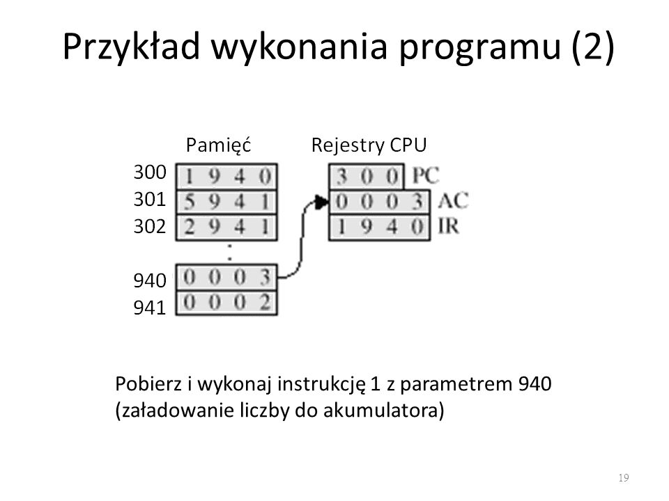 Przykład wykonania programu (2) 19 Pobierz i wykonaj instrukcję 1 z parametrem 940 (załadowanie liczby do akumulatora)