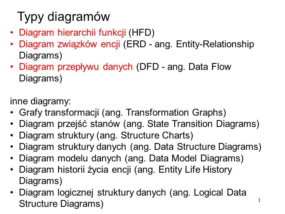 1 Diagram hierarchii funkcji (HFD) Diagram związków encji (ERD - ang.
