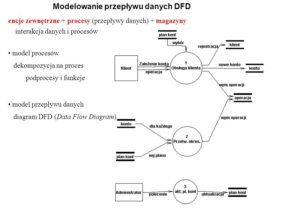 17 Modelowanie przepływu danych DFD encje zewnętrzne + procesy (przepływy danych) + magazyny interakcja danych i procesów model procesów dekompozycja na proces podprocesy i funkcje model przepływu danych diagram DFD (Data Flow Diagram)