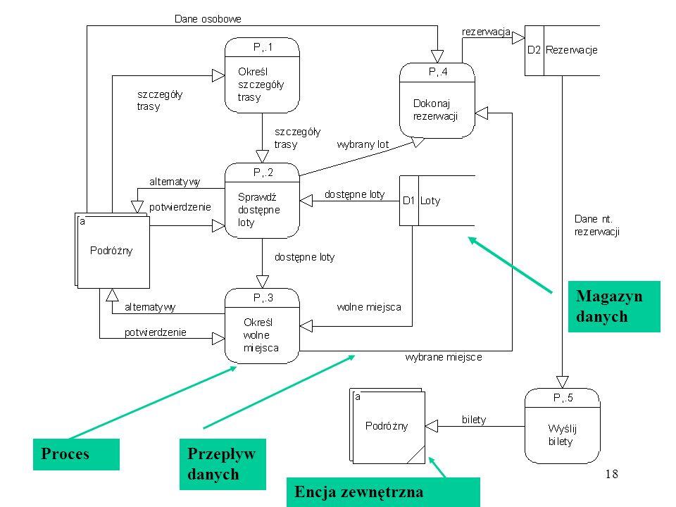 17 Modelowanie przepływu danych DFD encje zewnętrzne + procesy (przepływy danych) + magazyny interakcja danych i procesów model procesów dekompozycja