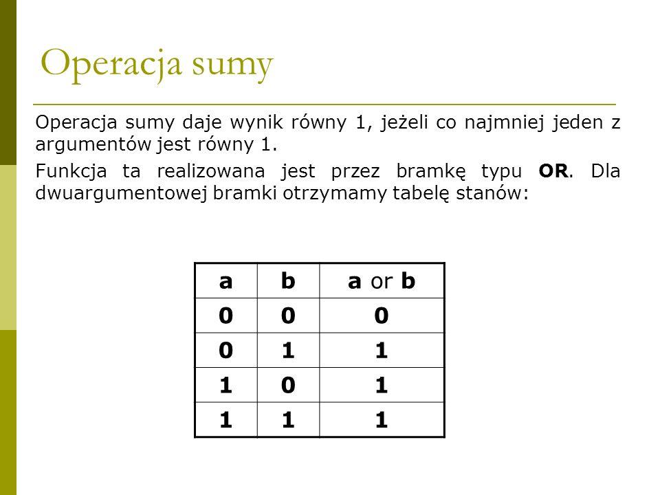 Operacja sumy Operacja sumy daje wynik równy 1, jeżeli co najmniej jeden z argumentów jest równy 1. Funkcja ta realizowana jest przez bramkę typu OR.