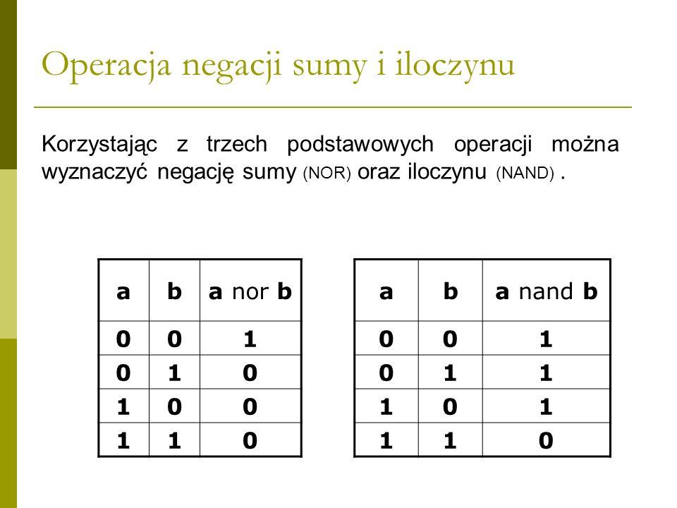 Operacja negacji sumy i iloczynu aba nor b 001 010 100 110 Korzystając z trzech podstawowych operacji można wyznaczyć negację sumy (NOR) oraz iloczynu