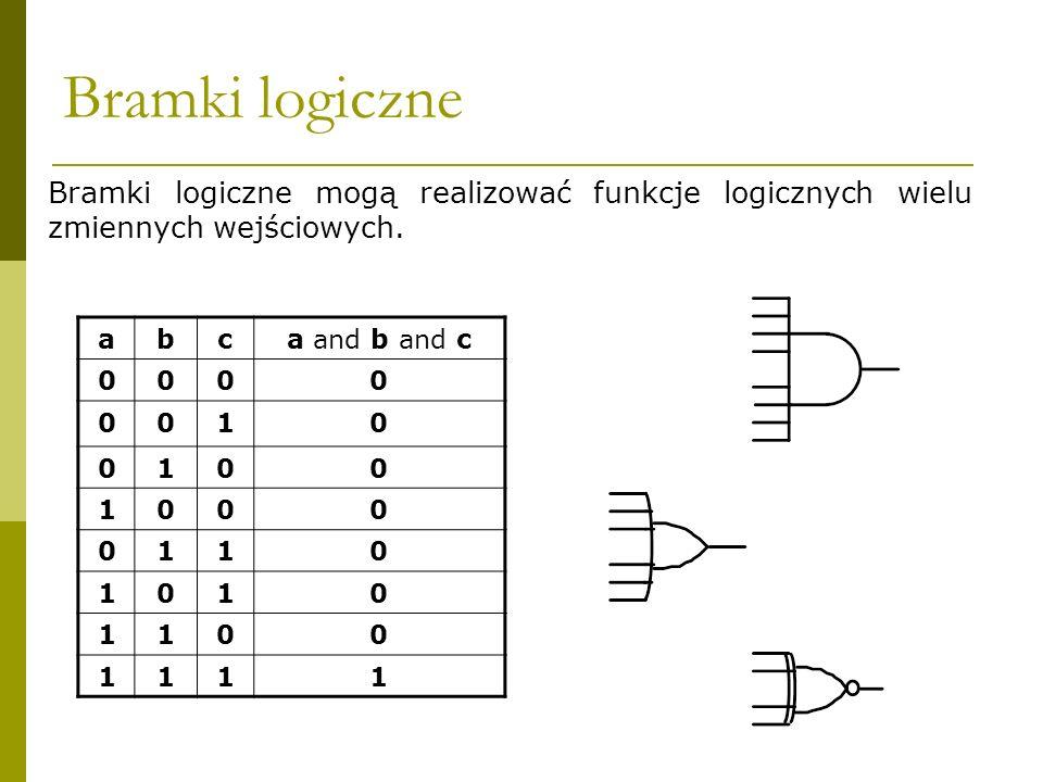 Bramki logiczne Bramki logiczne mogą realizować funkcje logicznych wielu zmiennych wejściowych. abca and b and c 0000 0010 0100 1000 0110 1010 1100 11