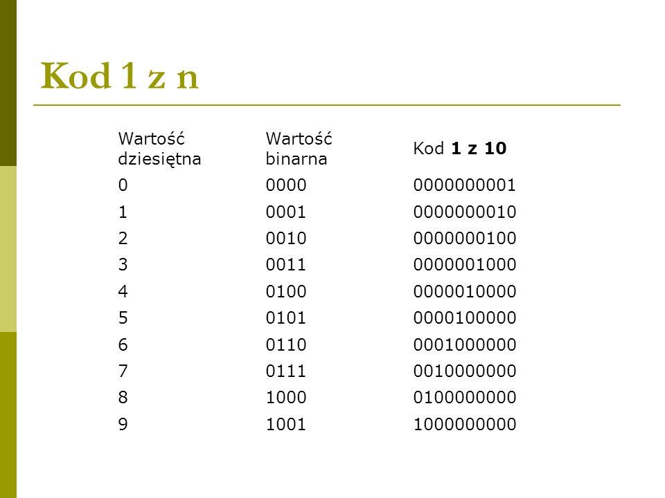 Kod 1 z n Wartość dziesiętna Wartość binarna Kod 1 z 10 000000000000001 100010000000010 200100000000100 300110000001000 401000000010000 50101000010000