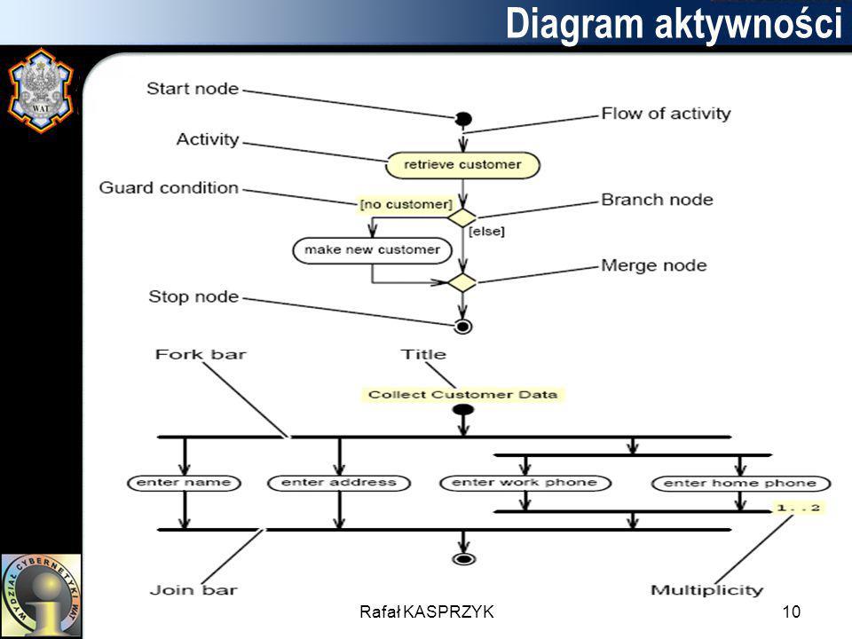 Rafał KASPRZYK10 Diagram aktywności