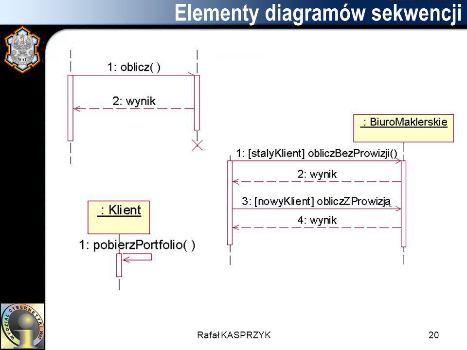 Rafał KASPRZYK20 Elementy diagramów sekwencji